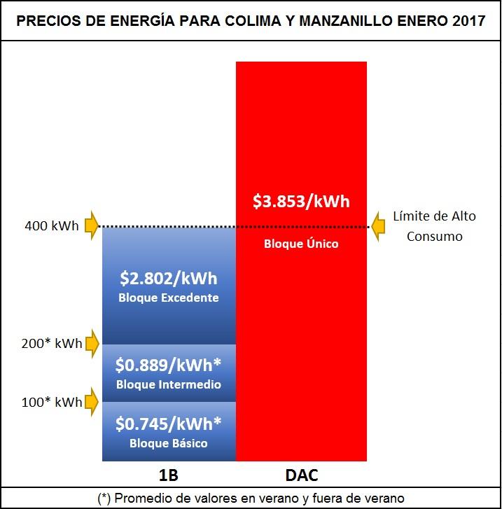PRECIOS-ENERGIA-2012